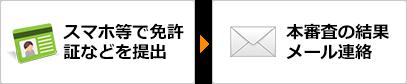 スマホ等で免許証などを提出→本審査の結果メール連絡