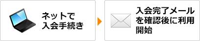 ネットで入会手続き→入会完了メールを確認後に利用開始