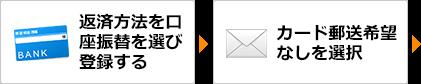 返済方法を口座振替を選び登録する→カード郵送希望なしを選択