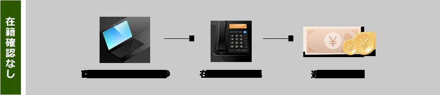 「在籍確認なし」直近の給料明細を持参→在籍確認なし→通常の融資額